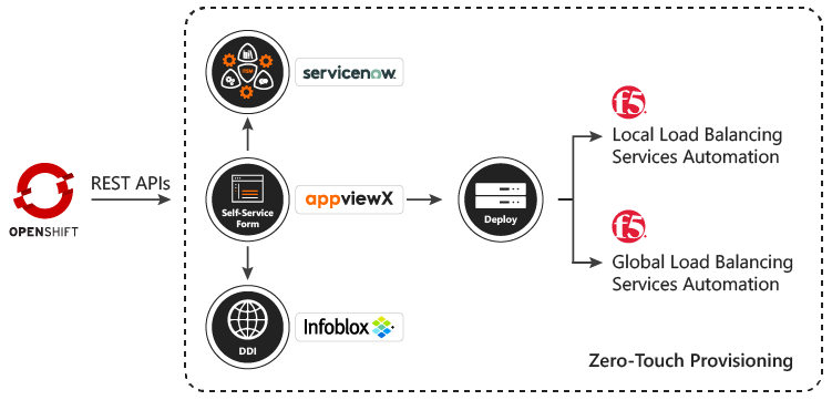 Embracing Network Automation to Support Business-Driven Application Delivery