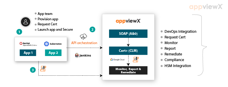 AppViewX | Enabling CI/CD for Network Infrastructure Services Through Automation