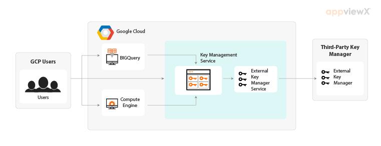 Cloud EKM providing bridge between KMS and External Key Manager