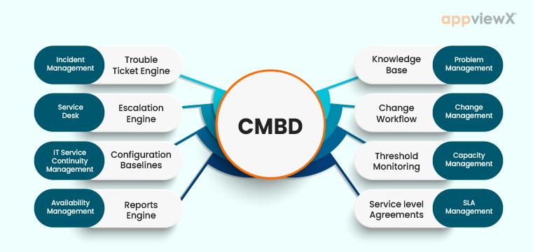 Configuration Management Database